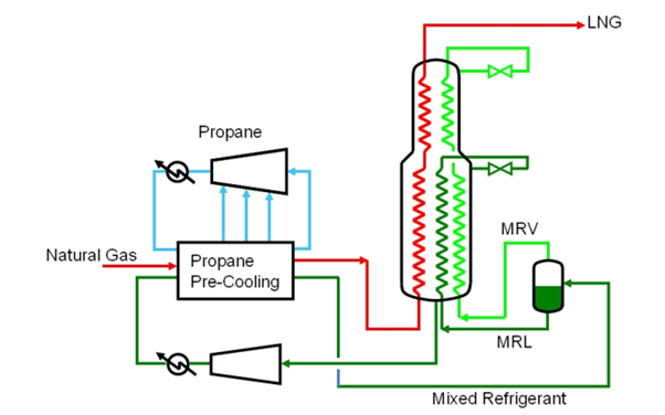 Schematic of C3MR process