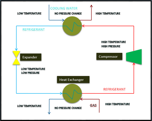 Schematic of a Simple Refrigeration Cycle