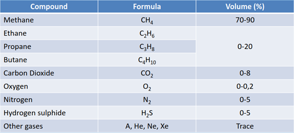 Table showing typical composition of natural gas