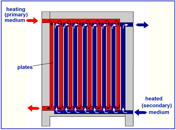 A typical Plate Heat Exchanger