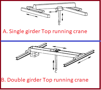 Figure showing single and double girder cranes