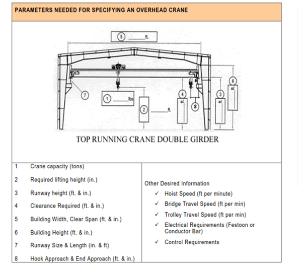 Parameters needed for specifying an overhead crane