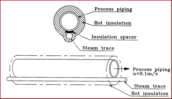 Typical example of steam tracing system