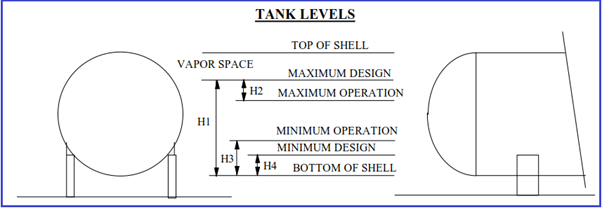Figure showing tank levels