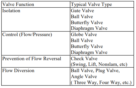 Valve Selection Based on Function