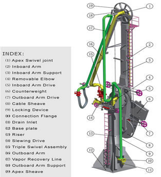 Components of Marine Loading Arm