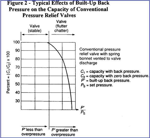 Back Pressure vs capacity of Conventional Pressure relief Valve