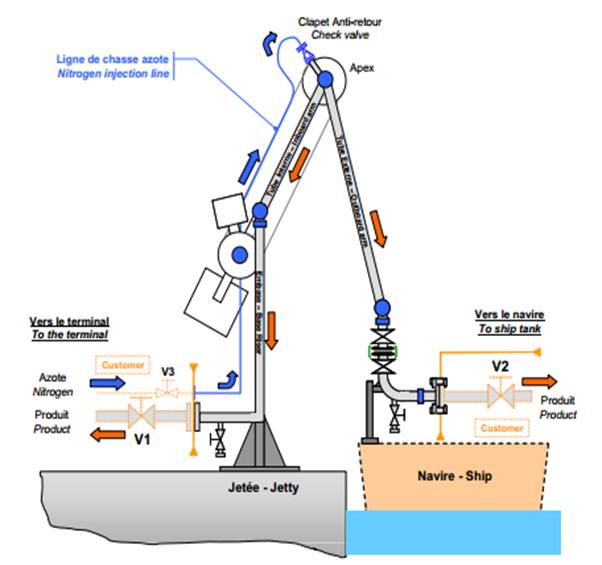 Working of Marine Loading Arm