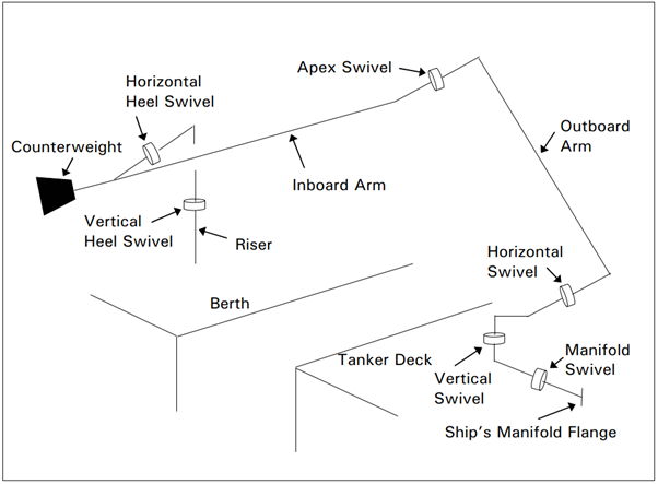 marine Loading Arm