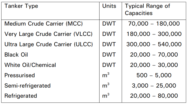 Tanker Types vs Capacities