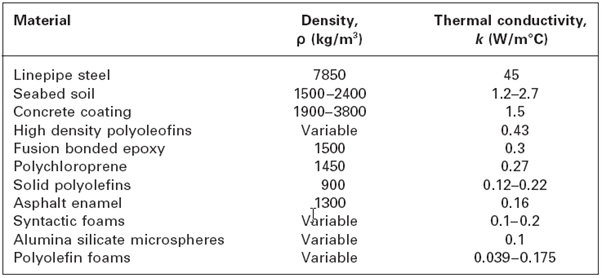 Typical material parameters for cross country pipelines