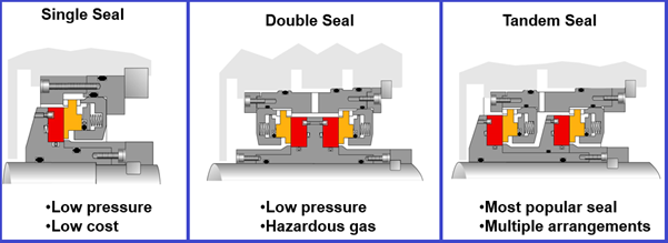 Single Seal, double seal and tandem seal