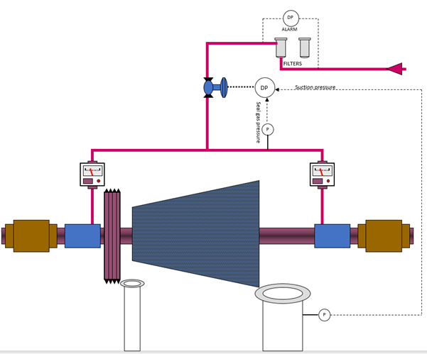 typical control scheme for dry gas sealing