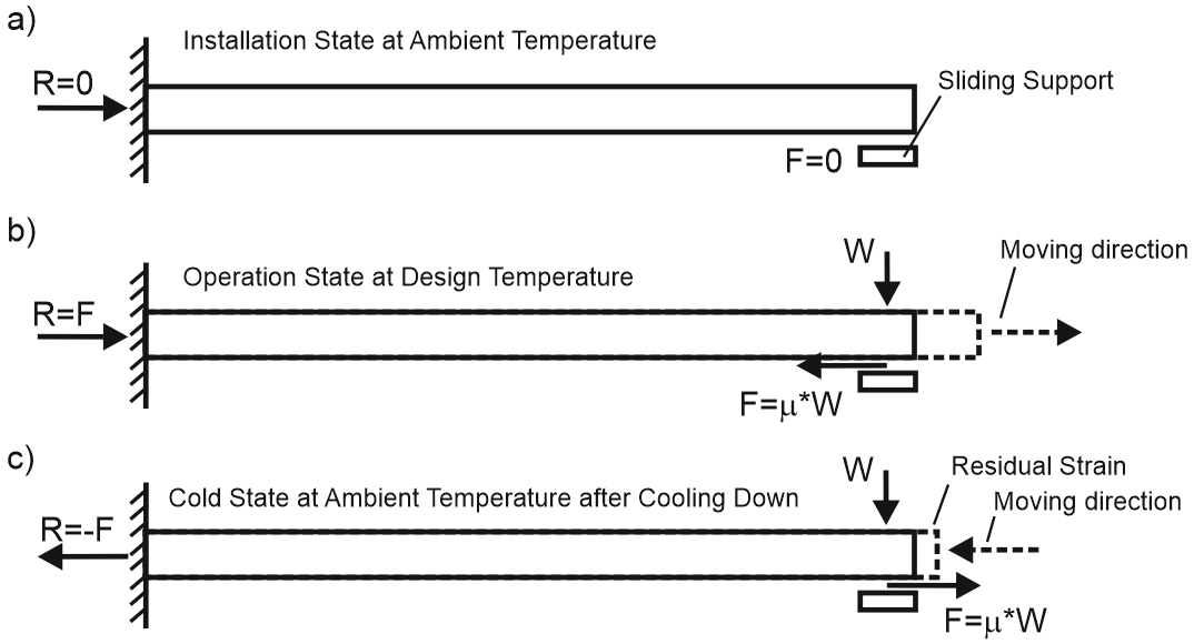 Does Friction Forces Exist in Cold State of Piping or Not?