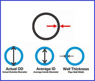 Pipeline Wall Thickness
