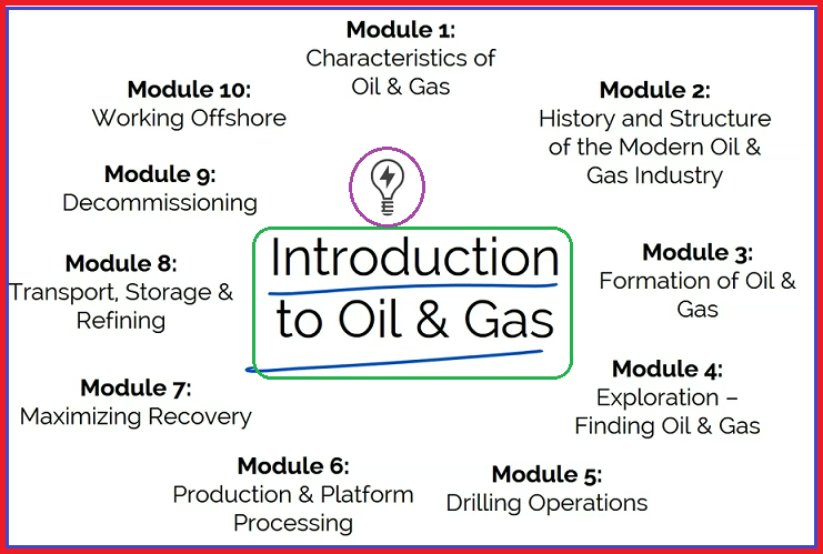 Introduction to Oil and Gas
