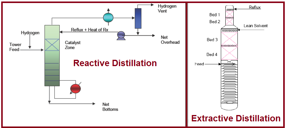 Extractive and Reactive Distillation