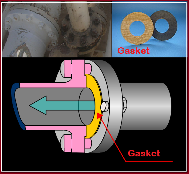 Typical Gasket in a Flanged Joint