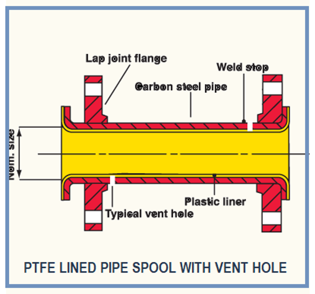 PTFE Lined spool with vent holes