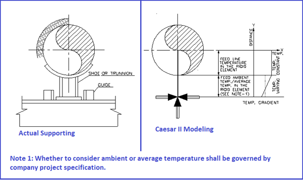 Pipe Support modeling for large diameter insulated pipes at Caesar II