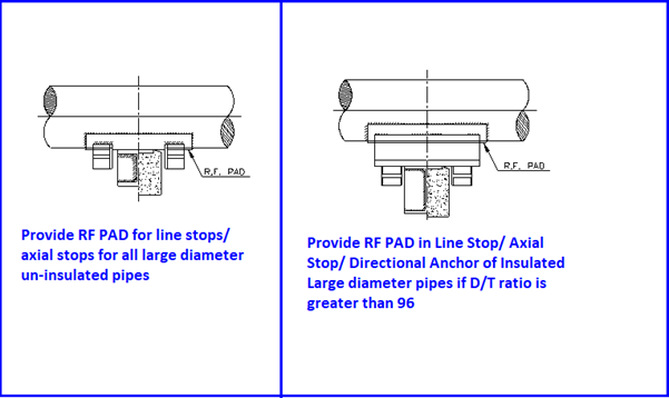 Requirement of RF Pad for Supporting large diameter pipe