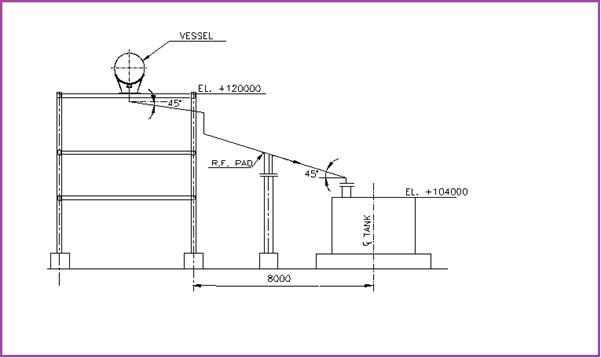 Use of R.F. Pad for Sloped Lines > 15˚
