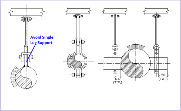 Use of clamps for supporting Large Pipes