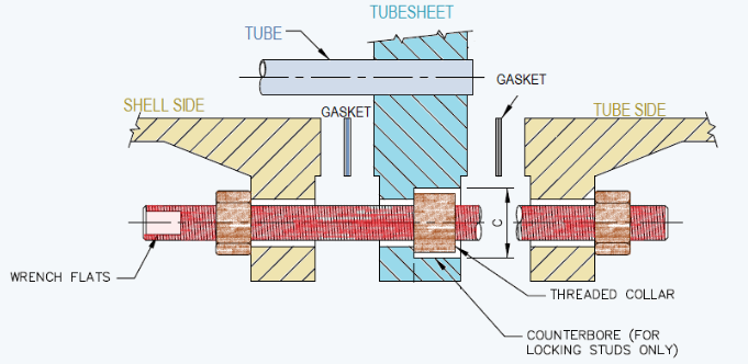 Collar Bolts To Maintain Removable Bundles in Heat Exchangers