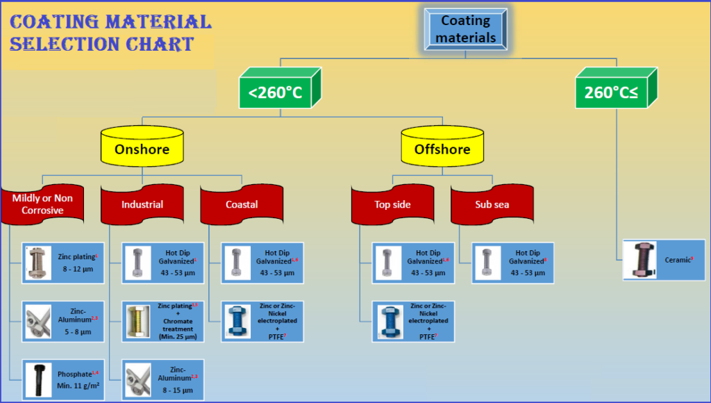 Coating Material Selection Guide Chart