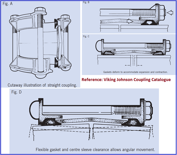 Flexible Sleeve Coupling