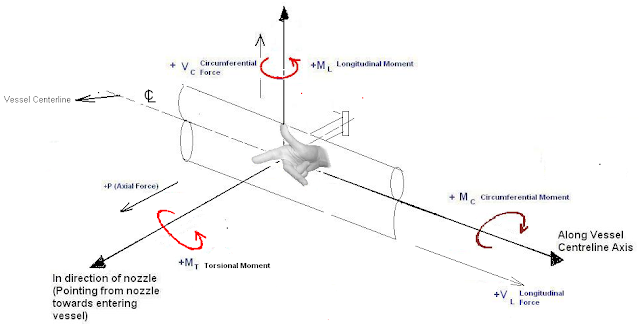 Force and Moment Direction Consideration
