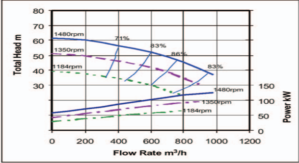 Graphical representation of Pump Head vs Flow Rate