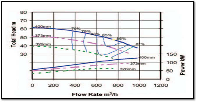 A typical pump performance curve