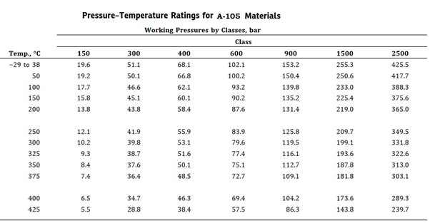 Pressure Temperature Rating Table for A-105 material.