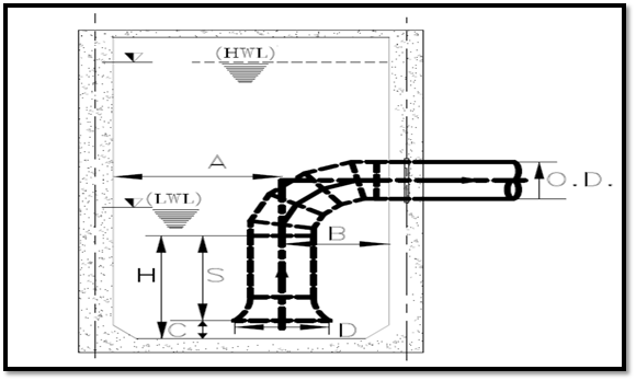 Typical Pump Suction Cross section