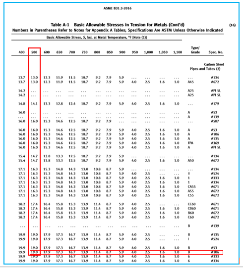 Allowable Stress Value from Table A-1 of ASME B31.3