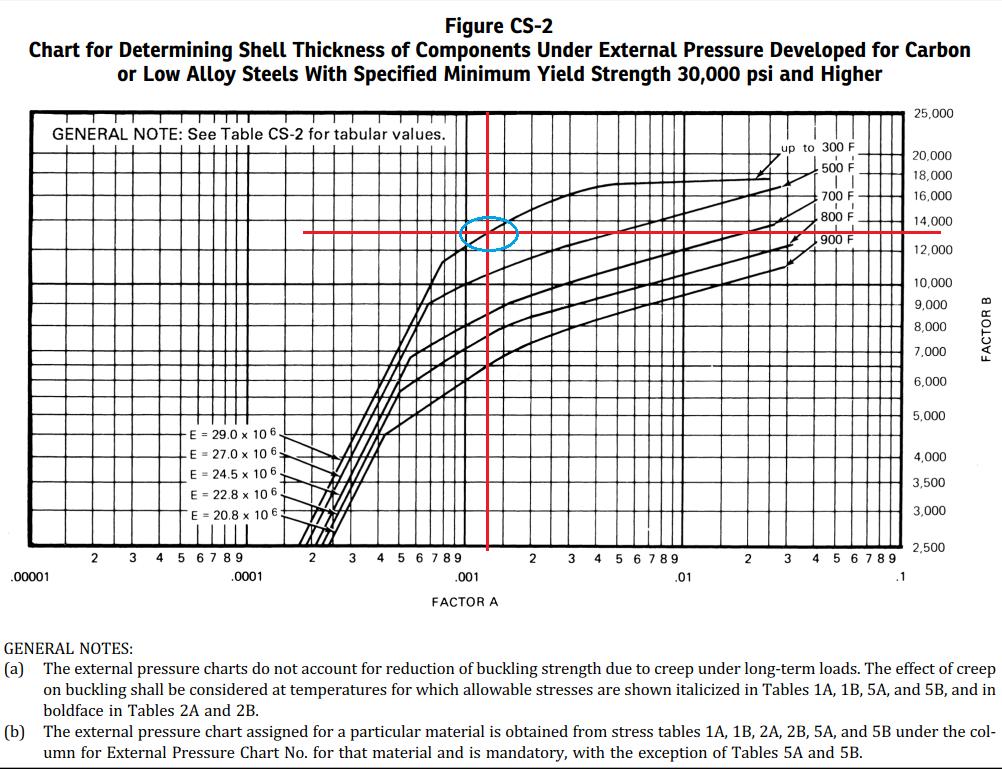 ASME BPVC Curve for Determination of Factor B
