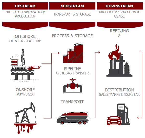 Different sector of the oil and gas industry