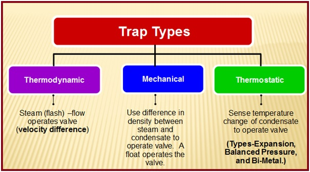 Different types of steam traps