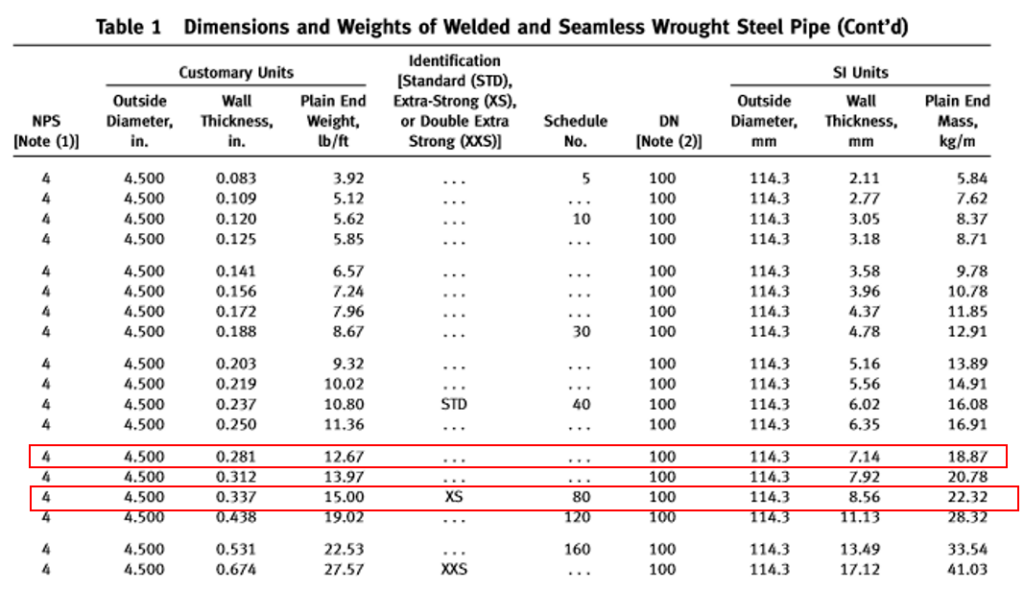 Dimensions and weights of Steel Pipes