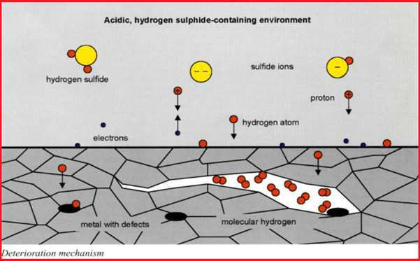 Mechanism of Hydrogen Induced Cracking (HIC)