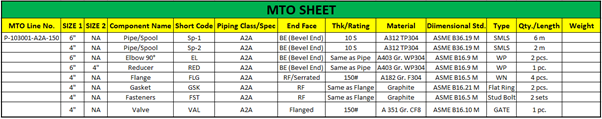 Material Take-Off Sheet