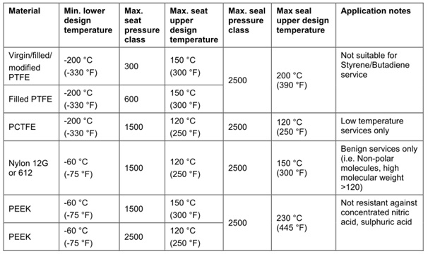 Thermoplastic seat/seal inserts