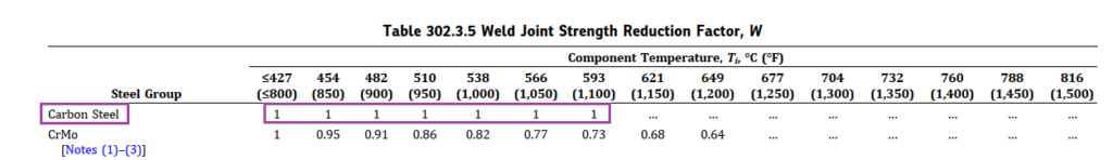 Weld Joint Strength Reduction Factor