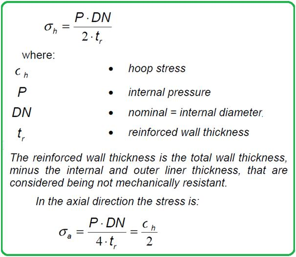 Hoop Stress and Axial Stress for a GRP Piping System