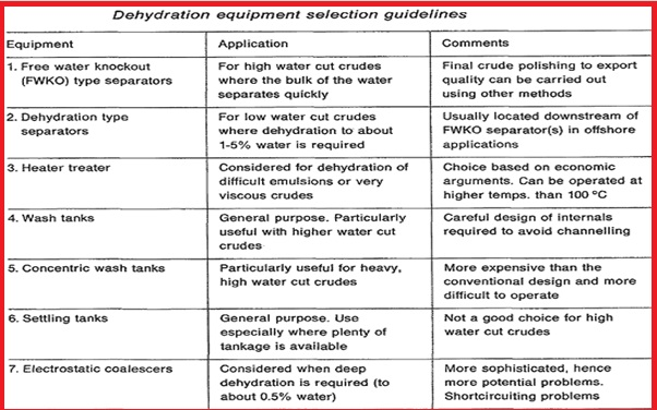 Dehydration Equipment Selection Guidelines