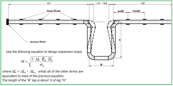Expansion loop in GRP piping system