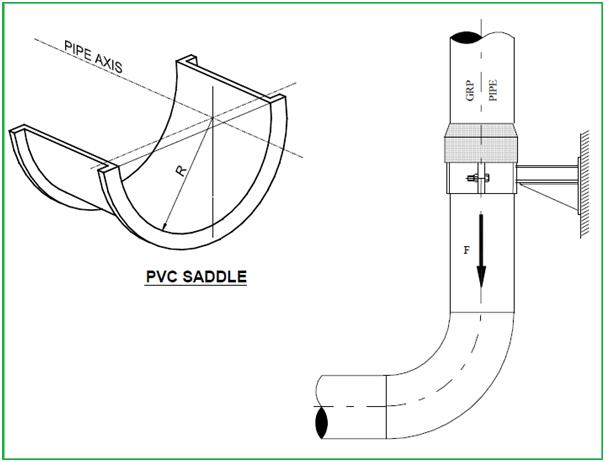 PVC saddle and Vertical Supports