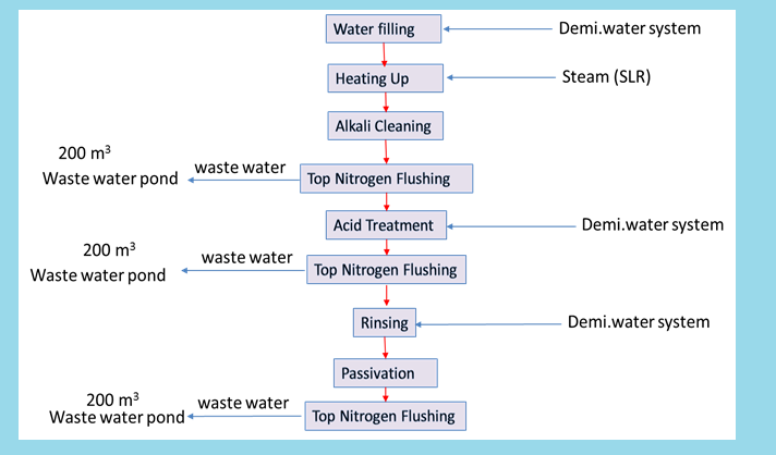 Flow Chart for Chemical Cleaning