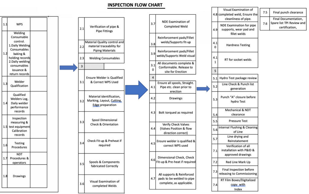 Piping Inspection Flow Chart
